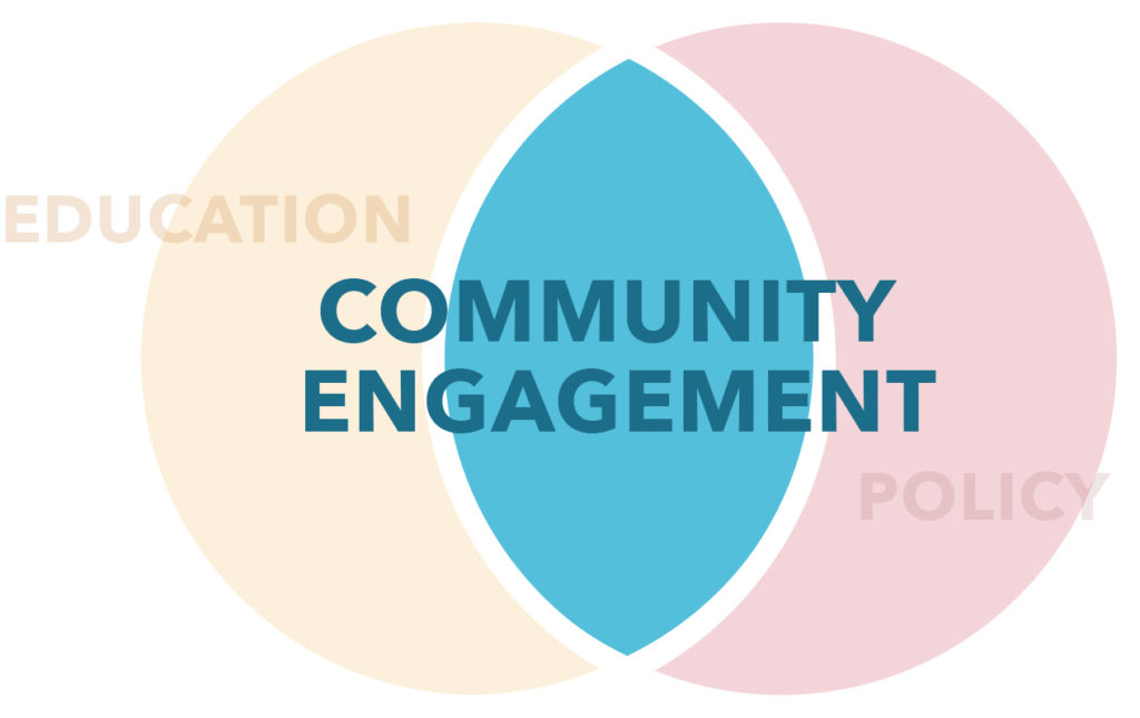 Canli Coalition Framework: Community Engagement